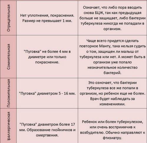 Таблица результатов Манту