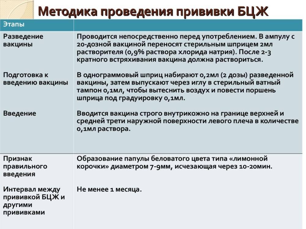 Методика проведения прививки БЦЖ